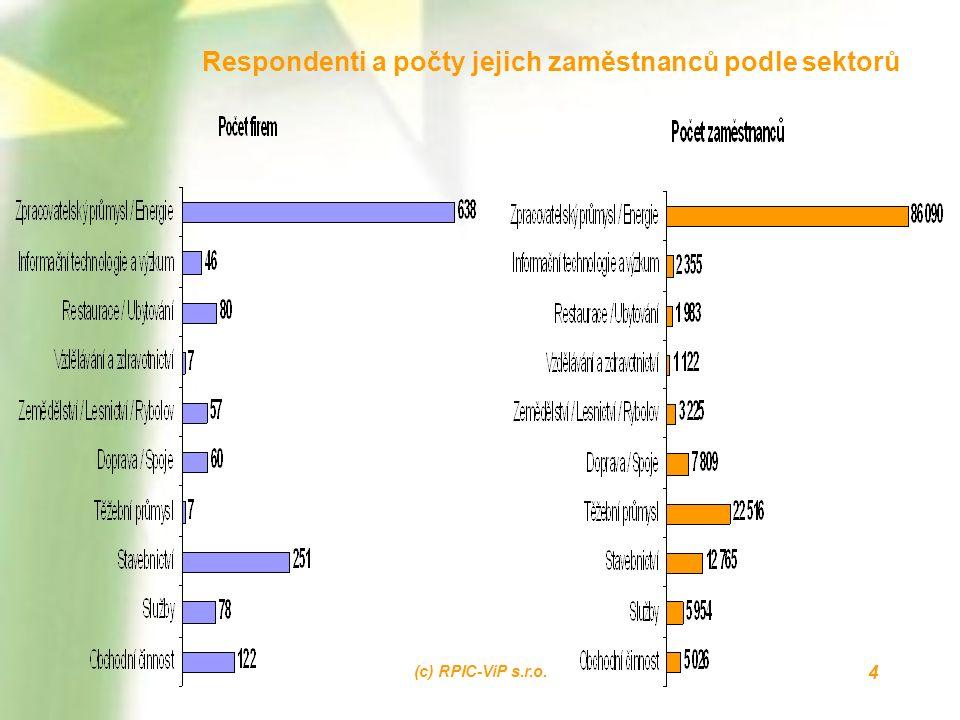 (c) RPIC-ViP s.r.o. 4 Respondenti a počty jejich zaměstnanců podle sektorů