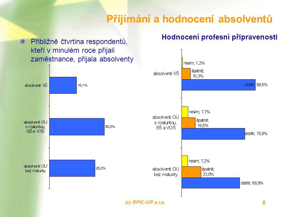 (c) RPIC-ViP s.r.o. 6 Přijímání a hodnocení absolventů Přibližně čtvrtina respondentů, kteří v minulém roce přijali zaměstnance, přijala absolventy Ho