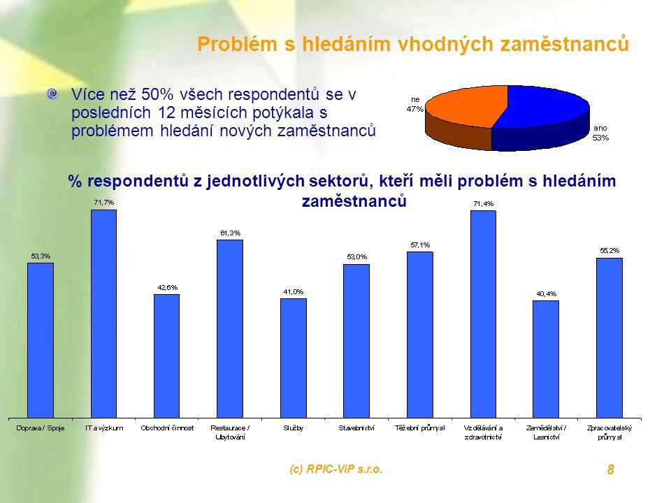 (c) RPIC-ViP s.r.o. 8 Problém s hledáním vhodných zaměstnanců Více než 50% všech respondentů se v posledních 12 měsících potýkala s problémem hledání