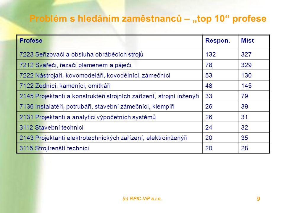 """(c) RPIC-ViP s.r.o. 9 Problém s hledáním zaměstnanců – """"top 10"""" profese ProfeseRespon.Míst 7223 Seřizovači a obsluha obráběcích strojů132327 7212 Svář"""