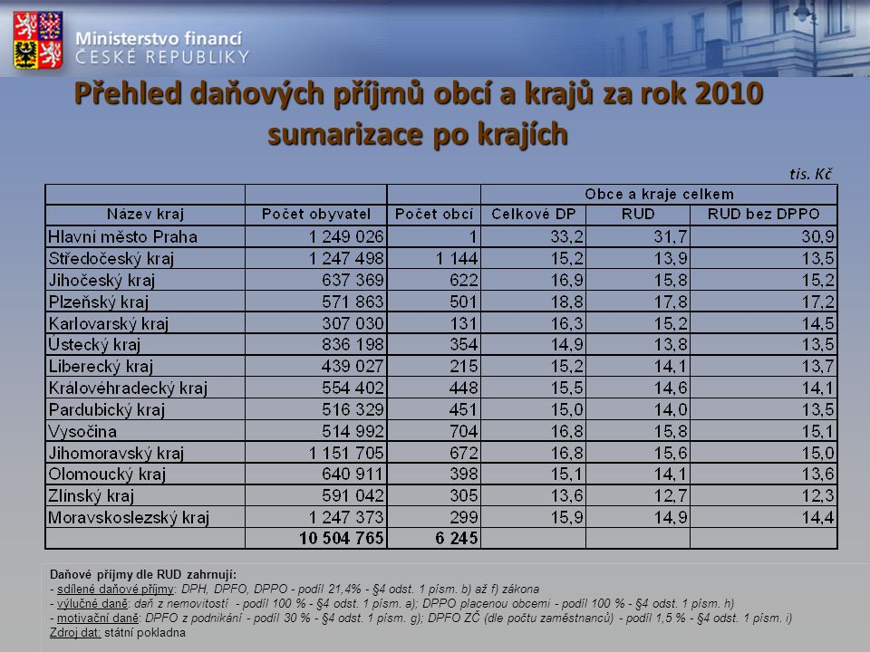 Přehled daňových příjmů obcí a krajů za rok 2010 sumarizace po krajích Daňové příjmy dle RUD zahrnují: - sdílené daňové příjmy: DPH, DPFO, DPPO - podí