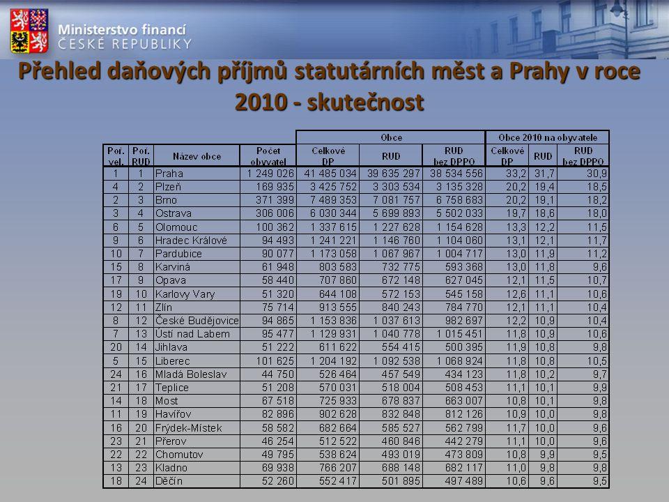 Přehled daňových příjmů statutárních měst a Prahy v roce 2010 - skutečnost