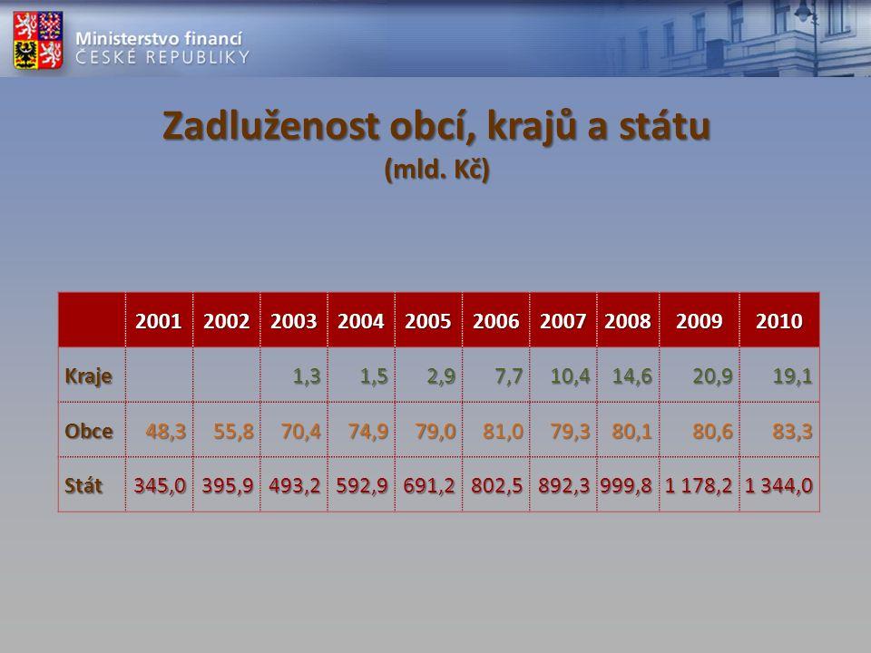 Zadluženost obcí, krajů a státu (mld. Kč) 2001200220032004200520062007200820092010 Kraje Kraje1,31,52,97,710,414,620,919,1 Obce Obce48,355,870,474,979