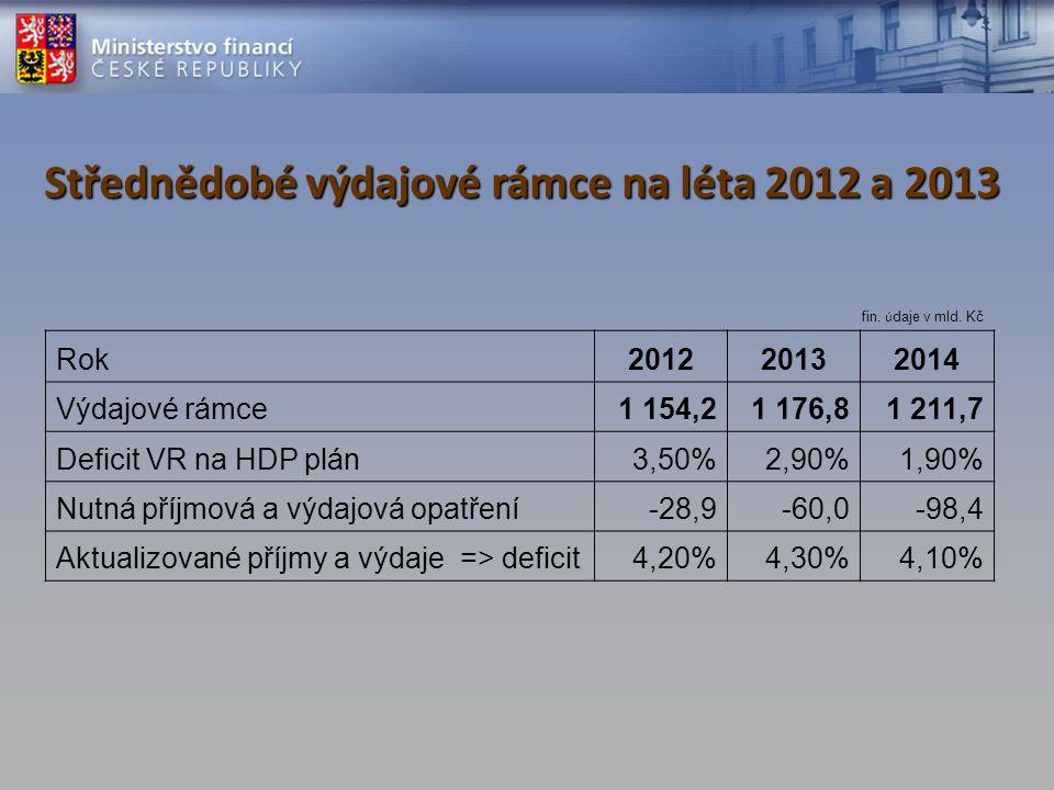 Střednědobé výdajové rámce na léta 2012 a 2013 fin. ú daje v mld. Kč Rok201220132014 Výdajové rámce1 154,21 176,81 211,7 Deficit VR na HDP plán3,50%2,