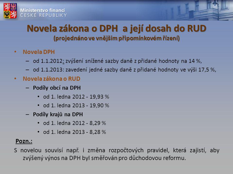 Novela zákona o DPH a její dosah do RUD (projednáno ve vnějším připomínkovém řízení) Novela DPH – od 1.1.2012: zvýšení snížené sazby daně z přidané ho