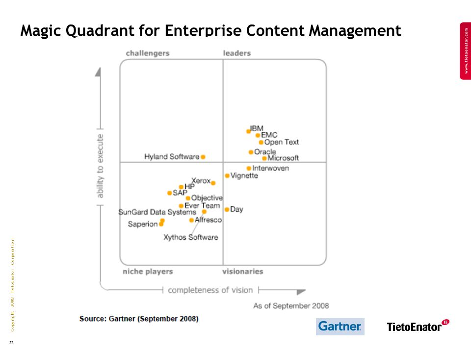 Copyright 2008 TietoEnator Corporation 32 Magic Quadrant for Enterprise Content Management