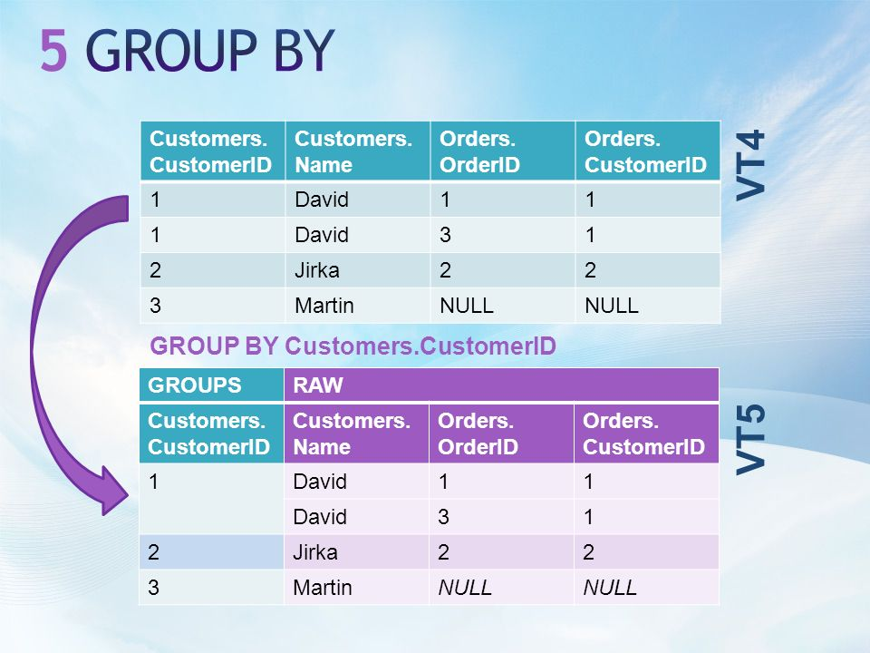 Customers. CustomerID Customers. Name Orders. OrderID Orders.