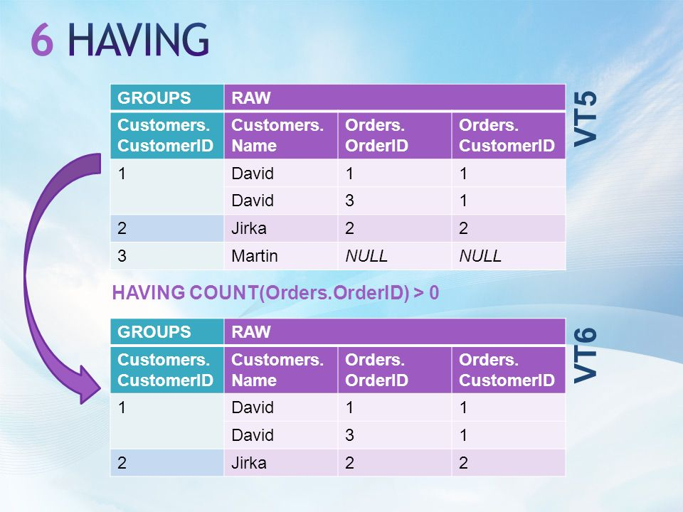 HAVING COUNT(Orders.OrderID) > 0 VT5 GROUPSRAW Customers.