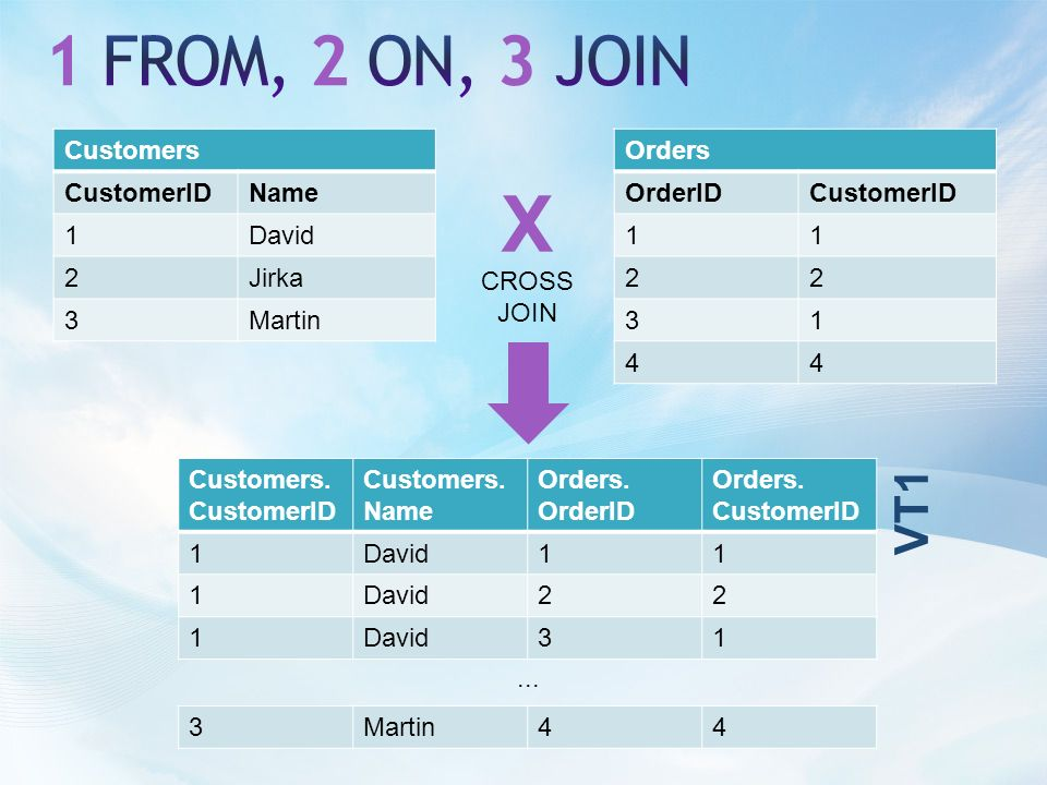 Customers CustomerIDName 1David 2Jirka 3Martin Orders OrderIDCustomerID 11 22 31 44 X CROSS JOIN Customers.