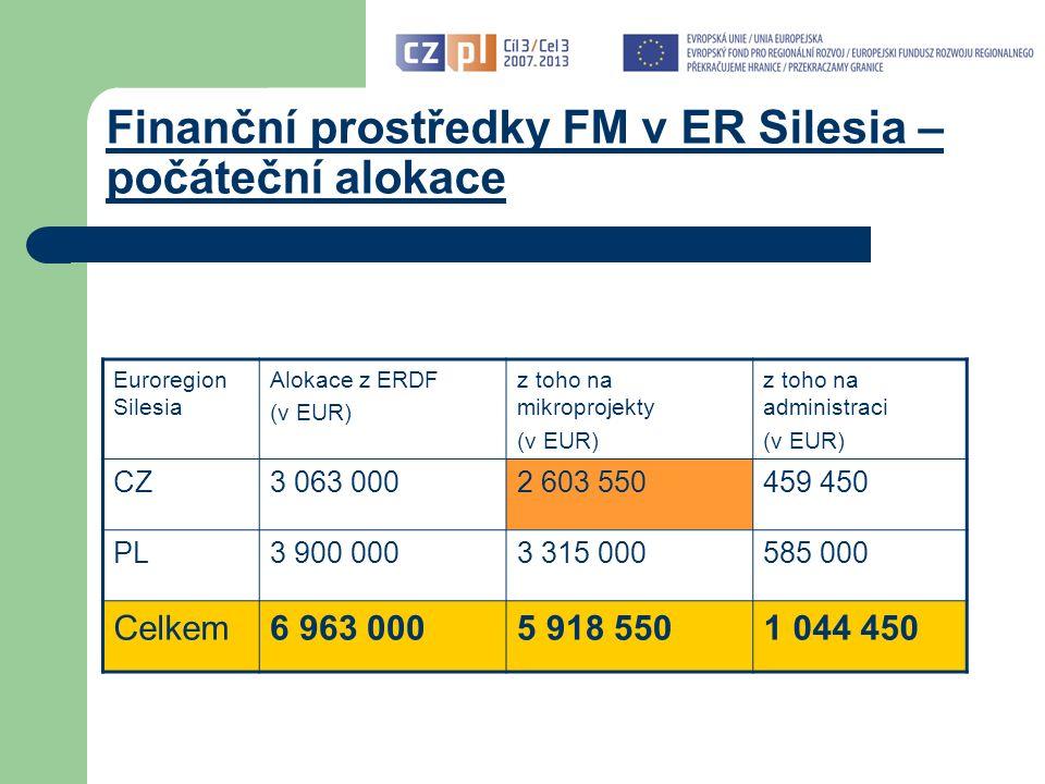 Finanční prostředky FM v ER Silesia – počáteční alokace Euroregion Silesia Alokace z ERDF (v EUR) z toho na mikroprojekty (v EUR) z toho na administraci (v EUR) CZ3 063 0002 603 550459 450 PL3 900 0003 315 000585 000 Celkem6 963 0005 918 5501 044 450