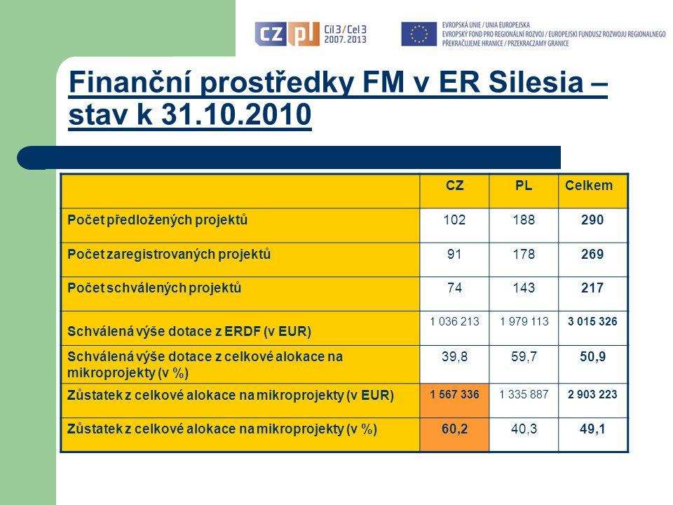 Finanční prostředky FM v ER Silesia – stav k 31.10.2010 CZPLCelkem Počet předložených projektů102188290 Počet zaregistrovaných projektů91178269 Počet schválených projektů74143217 Schválená výše dotace z ERDF (v EUR) 1 036 2131 979 1133 015 326 Schválená výše dotace z celkové alokace na mikroprojekty (v %) 39,859,750,9 Zůstatek z celkové alokace na mikroprojekty (v EUR) 1 567 3361 335 8872 903 223 Zůstatek z celkové alokace na mikroprojekty (v %)60,240,349,1