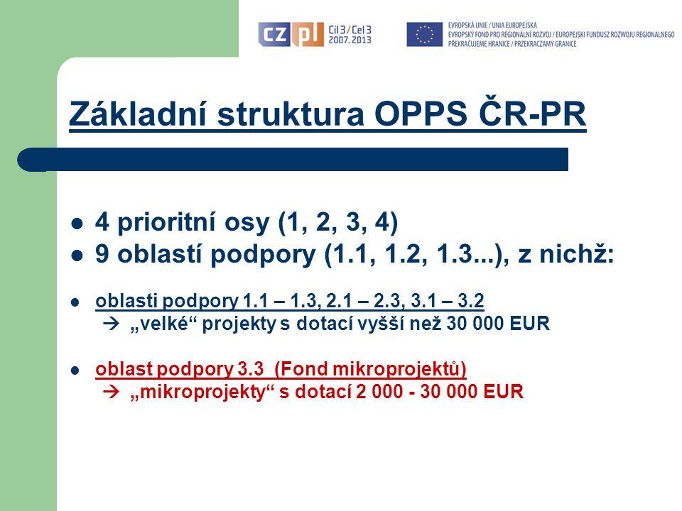 """Základní struktura OPPS ČR-PR 4 prioritní osy (1, 2, 3, 4) 9 oblastí podpory (1.1, 1.2, 1.3...), z nichž: oblasti podpory 1.1 – 1.3, 2.1 – 2.3, 3.1 – 3.2  """"velké projekty s dotací vyšší než 30 000 EUR oblast podpory 3.3 (Fond mikroprojektů)  """"mikroprojekty s dotací 2 000 - 30 000 EUR"""