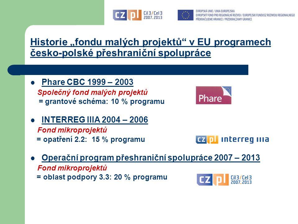 Oblast podpory 3.3: Fond mikroprojektů Hlavní specifikum Fondu mikroprojektů: správa Fondu delegována na úroveň euroregionů (ER Nisa, Glacensis, Praděd, Silesia, Těšínské Slezsko, Beskydy)           konzultace, registrace, hodnocení, schvalování, uzavírání smluv, kontroly v průběhu realizace, kontroly vyúčtování, platby… provádějí euroregiony      euroregiony jako tzv.