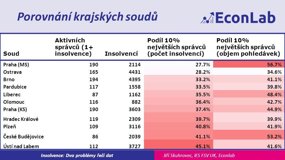 Jiří Skuhrovec, IES FSV UK, EconlabInsolvence: Dva problémy řečí dat Porovnání krajských soudů Soud Aktivních správců (1+ insolvence)Insolvencí Podíl 10% největších správců (počet insolvencí) Podíl 10% největších správců (objem pohledávek) Praha (MS)190211427.7%56.7% Ostrava165443128.2%34.6% Brno194439533.2%41.1% Pardubice117155833.5%39.8% Liberec87116235.5%48.4% Olomouc11688236.4%42.7% Praha (KS)190360337.4%44.9% Hradec Králové119230939.7%39.9% Plzeň109311640.8%41.9% České Budějovice86203941.1%53.2% Ústí nad Labem112372745.1%41.6%