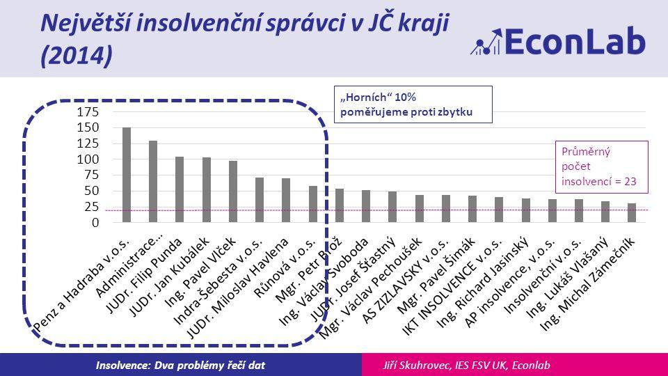 """Jiří Skuhrovec, IES FSV UK, EconlabInsolvence: Dva problémy řečí dat Největší insolvenční správci v JČ kraji (2014) Průměrný počet insolvencí = 23 """"Horních 10% poměřujeme proti zbytku"""