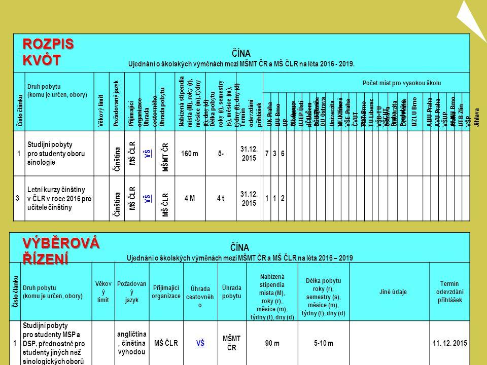 ČÍNA Ujednání o školských výměnách mezi MŠMT ČR a MŠ ČLR na léta 2016 – 2019 Číslo článku Druh pobytu (komu je určen, obory) Věkov ý limit Požadovan ý jazyk Přijímající organizace Úhrada cestovnéh o Úhrada pobytu Nabízená stipendia místa (M), roky (r), měsíce (m), týdny (t), dny (d) Délka pobytu roky (r), semestry (s), měsíce (m), týdny (t), dny (d) Jiné údaje Termín odevzdání přihlášek 1 Studijní pobyty pro studenty MSP a DSP, přednostně pro studenty jiných než sinologických oborů angličtina, čínština výhodou MŠ ČLRVŠ MŠMT ČR 90 m5-10 m11.