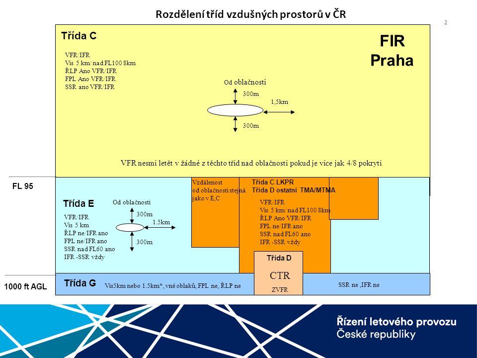 2 FL 95 Třída C LKPR Třída D ostatní TMA/MTMA Třída D Třída C Třída E Třída G CTR FIR Praha Vis5km nebo 1.5km*, vně oblaků, FPL ne, ŘLP ne SSR ne,IFR ne 1.5km 300m Od oblačnosti 300m VFR/IFR Vis 5 km ŘLP ne/IFR ano FPL ne/IFR ano SSR nad FL60 ano IFR -SSR vždy VFR/IFR Vis 5 km/ nad FL100 8km ŘLP Ano VFR/IFR FPL ne/IFR ano SSR nad FL60 ano IFR -SSR vždy ZVFR VFR/IFR Vis 5 km/ nad FL100 8km ŘLP Ano VFR/IFR FPL Ano VFR/IFR SSR ano VFR/IFR Vzdálenost od oblačnosti stejná jako v E,C 1,5km 300m Od oblačnosti VFR nesmí letět v žádné z těchto tříd nad oblačností pokud je více jak 4/8 pokrytí Rozdělení tříd vzdušných prostorů v ČR 1000 ft AGL