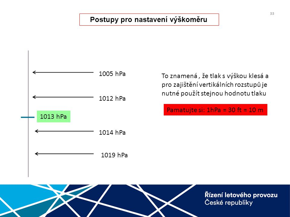 33 1013 hPa 1012 hPa 1014 hPa 1019 hPa 1005 hPa Pamatujte si: 1hPa = 30 ft = 10 m To znamená, že tlak s výškou klesá a pro zajištění vertikálních rozs