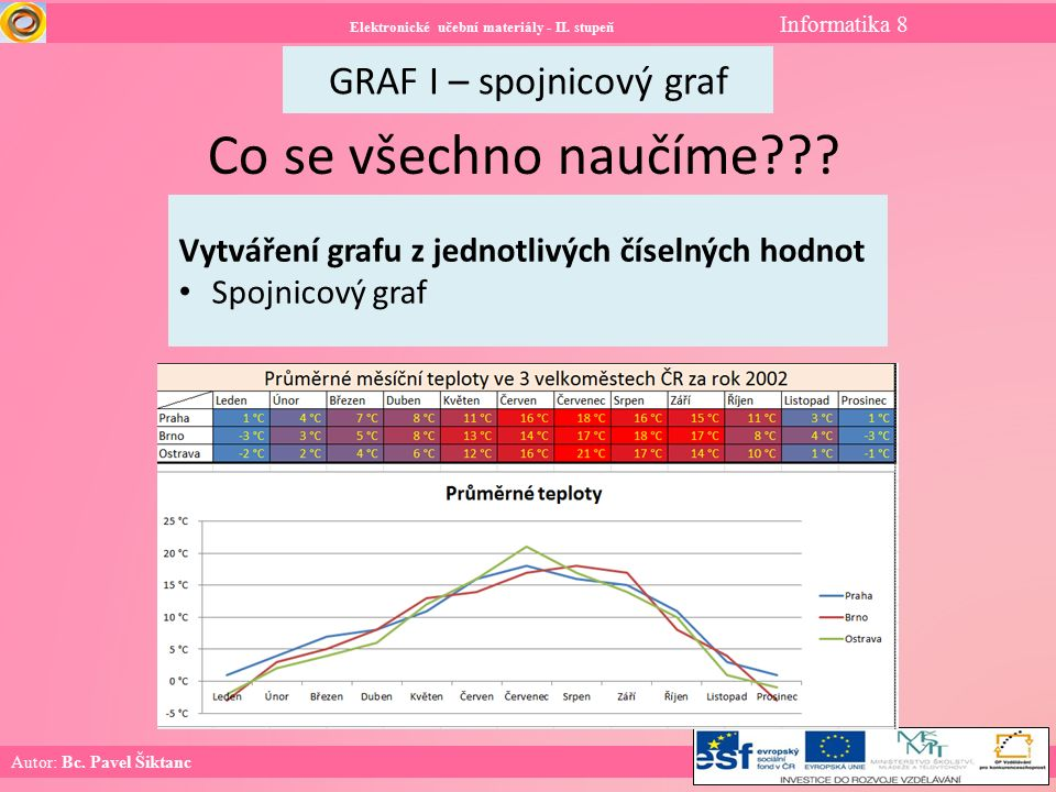 Elektronické učební materiály - II. stupeň Informatika 8 GRAF I – spojnicový graf Autor: Bc.