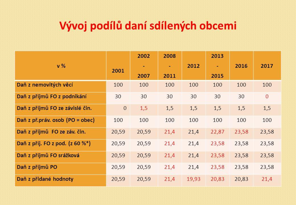 Vývoj podílů daní sdílených obcemi v % 2001 2002 - 2007 2008 - 2011 2012 2013 - 2015 20162017 Daň z nemovitých věcí100 Daň z příjmů FO z podnikání30 0 Daň z příjmů FO ze závislé čin.01,5 Daň z př.práv.