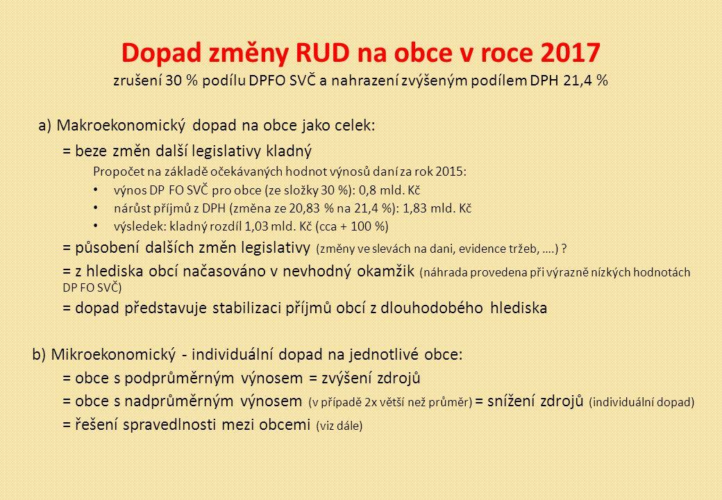 Dopad změny RUD na obce v roce 2017 zrušení 30 % podílu DPFO SVČ a nahrazení zvýšeným podílem DPH 21,4 % a) Makroekonomický dopad na obce jako celek: = beze změn další legislativy kladný Propočet na základě očekávaných hodnot výnosů daní za rok 2015: výnos DP FO SVČ pro obce (ze složky 30 %): 0,8 mld.