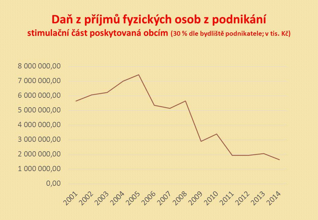 Daň z příjmů fyzických osob z podnikání stimulační část poskytovaná obcím (30 % dle bydliště podnikatele; v tis.