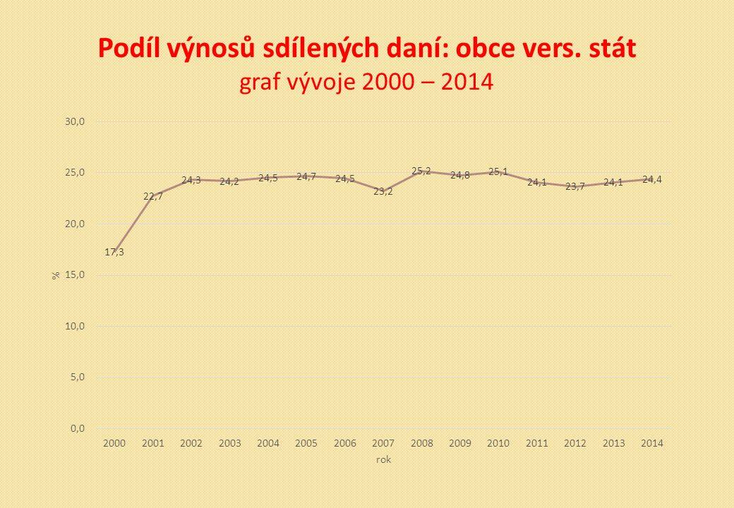 Podíl výnosů sdílených daní: obce vers. stát graf vývoje 2000 – 2014