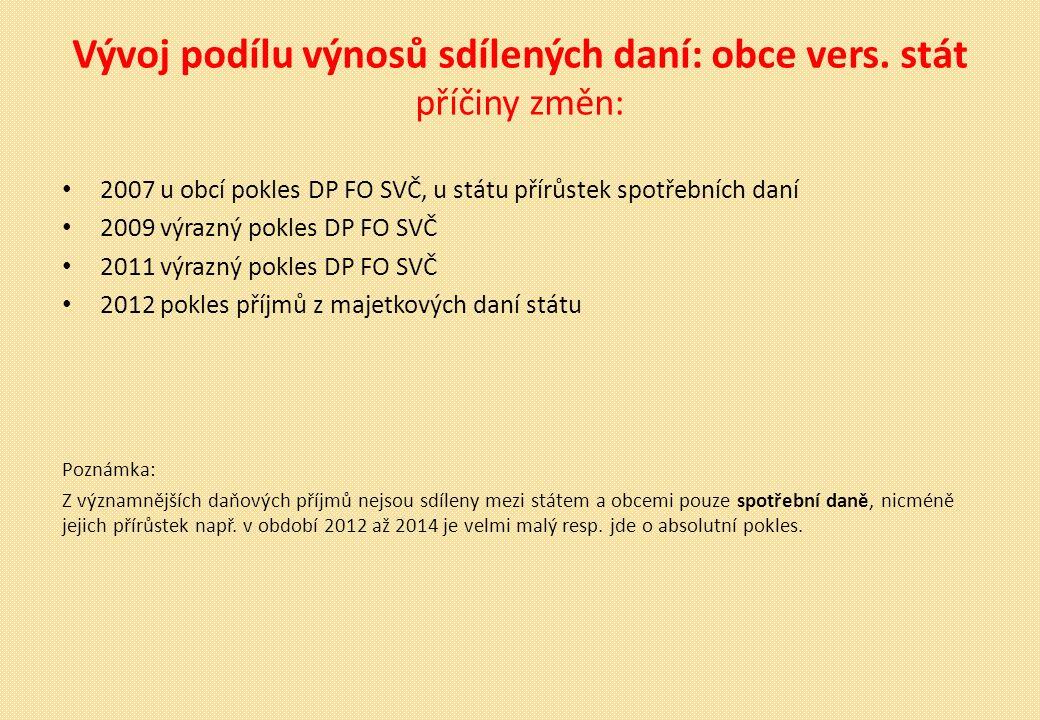 Vývoj podílu výnosů sdílených daní: obce vers.