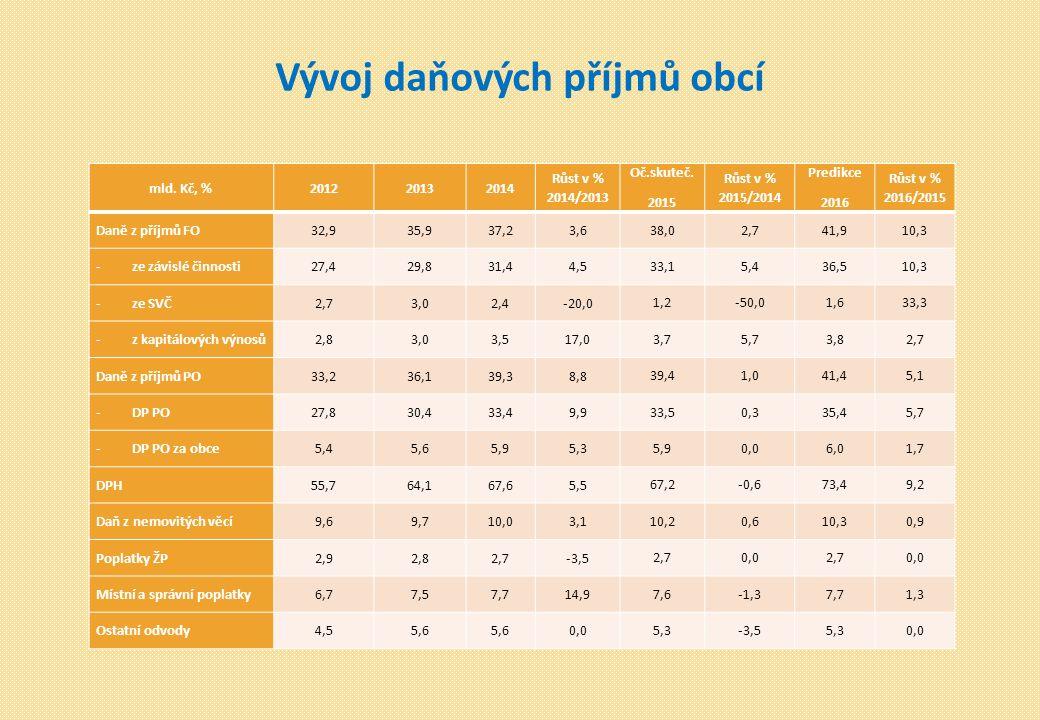 Vývoj daňových příjmů obcí mld. Kč, %201220132014 Růst v % 2014/2013 Oč.skuteč.
