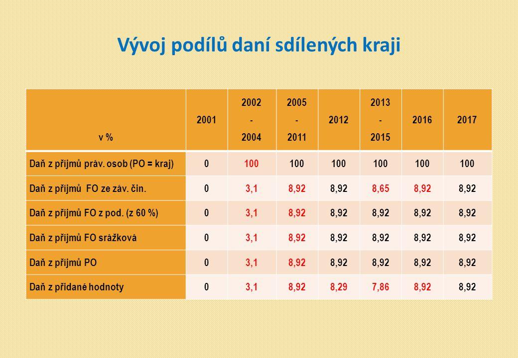 Vývoj podílů daní sdílených kraji v % 2001 2002 - 2004 2005 - 2011 2012 2013 - 2015 20162017 Daň z příjmů práv.