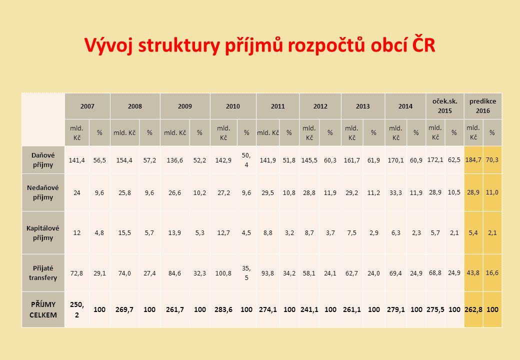 Vývoj struktury příjmů rozpočtů obcí ČR 2007200820092010 2011201220132014 oček.sk.