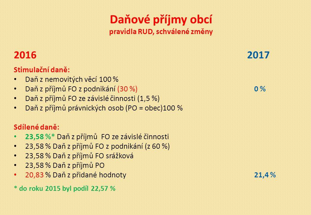 Daňové příjmy obcí pravidla RUD, schválené změny 2016 2017 Stimulační daně: Daň z nemovitých věcí 100 % Daň z příjmů FO z podnikání (30 %)0 % Daň z příjmů FO ze závislé činnosti (1,5 %) Daň z příjmů právnických osob (PO = obec)100 % Sdílené daně: 23,58 %* Daň z příjmů FO ze závislé činnosti 23,58 % Daň z příjmů FO z podnikání (z 60 %) 23,58 % Daň z příjmů FO srážková 23,58 % Daň z příjmů PO 20,83 % Daň z přidané hodnoty 21,4 % * do roku 2015 byl podíl 22,57 %