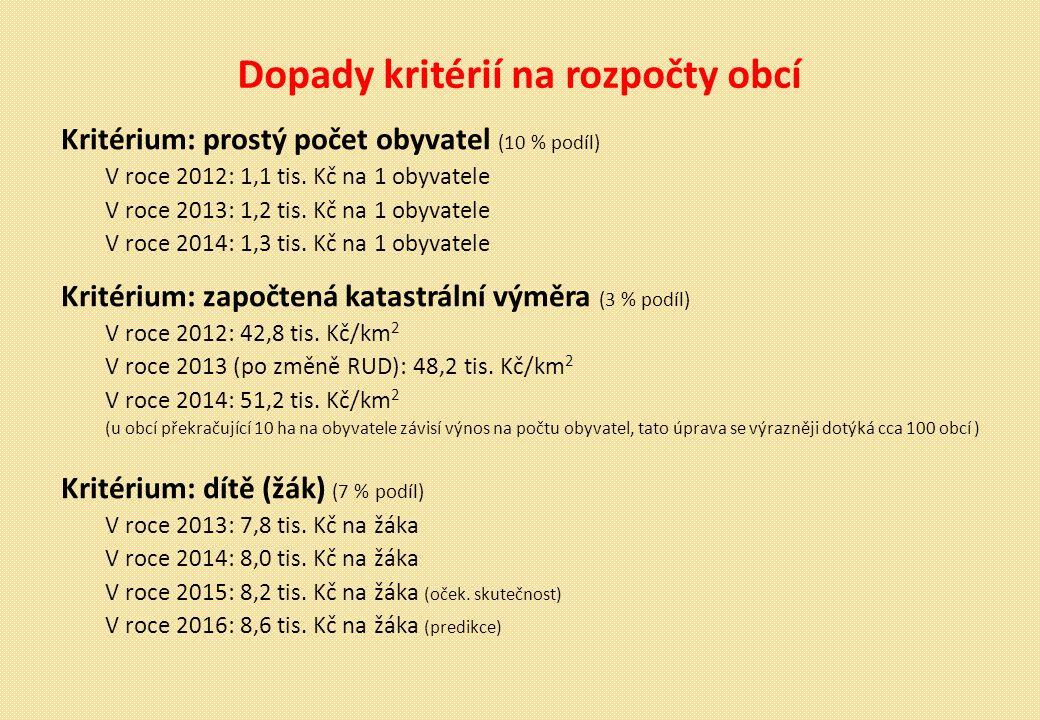 Dopady kritérií na rozpočty obcí Kritérium: prostý počet obyvatel (10 % podíl) V roce 2012: 1,1 tis.