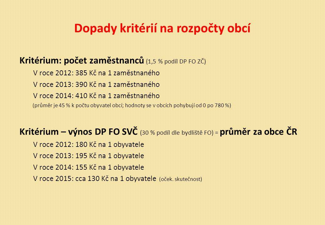 Dopady kritérií na rozpočty obcí Kritérium: počet zaměstnanců (1,5 % podíl DP FO ZČ) V roce 2012: 385 Kč na 1 zaměstnaného V roce 2013: 390 Kč na 1 zaměstnaného V roce 2014: 410 Kč na 1 zaměstnaného (průměr je 45 % k počtu obyvatel obcí; hodnoty se v obcích pohybují od 0 po 780 %) Kritérium – výnos DP FO SVČ (30 % podíl dle bydliště FO) = průměr za obce ČR V roce 2012: 180 Kč na 1 obyvatele V roce 2013: 195 Kč na 1 obyvatele V roce 2014: 155 Kč na 1 obyvatele V roce 2015: cca 130 Kč na 1 obyvatele (oček.