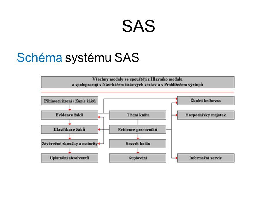 SAS Schéma systému SAS