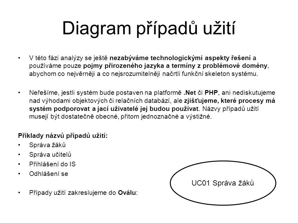 Diagram případů užití V této fázi analýzy se ještě nezabýváme technologickými aspekty řešení a používáme pouze pojmy přirozeného jazyka a termíny z pr