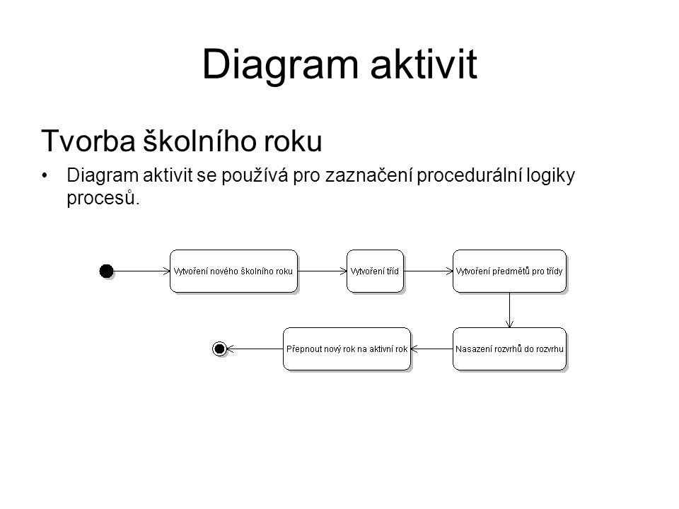 Diagram aktivit Tvorba školního roku Diagram aktivit se používá pro zaznačení procedurální logiky procesů.