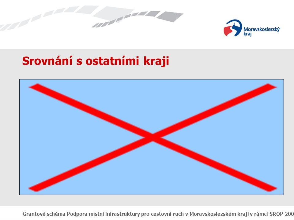 Grantové schéma Podpora místní infrastruktury pro cestovní ruch v Moravskoslezském kraji v rámci SROP 2004 - 2006 Srovnání s ostatními kraji