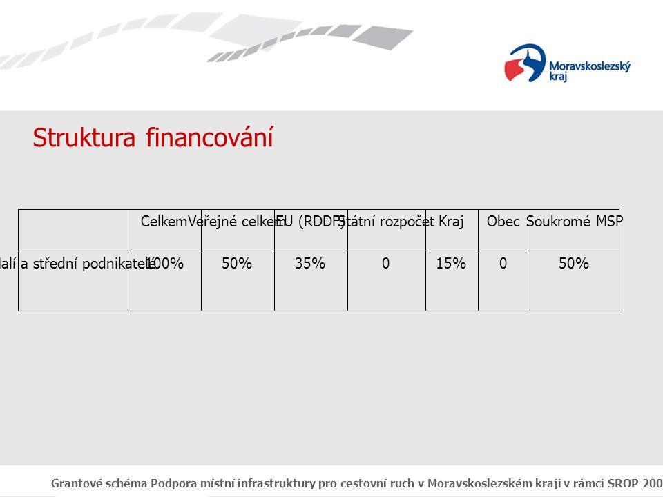 Grantové schéma Podpora místní infrastruktury pro cestovní ruch v Moravskoslezském kraji v rámci SROP 2004 - 2006 Výstupy z realizace *54*122418 Počet místPočet vytvořených hrubých pracovních míst *218*2010395 PočetPočet vytvořených stálých lůžek v hotelích a obd.