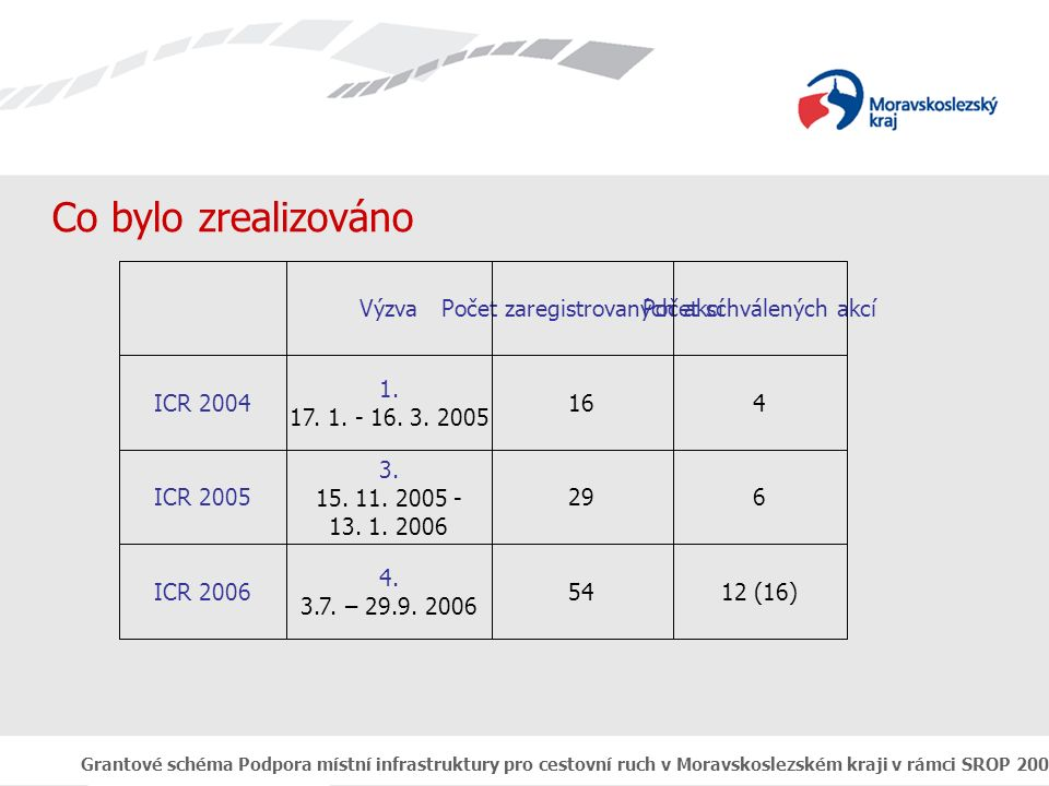 Grantové schéma Podpora místní infrastruktury pro cestovní ruch v Moravskoslezském kraji v rámci SROP 2004 - 2006 Realizace GS Podpora místní infrastruktury pro cestovní ruch za období 2004-2006 přinesla:  celková alokace za všechny tři kola výzvy byla 149.518.918,- Kč  z toho bylo proplaceno zatím 76.481.086,- Kč 4.kolo je ještě v realizaci  z těchto finančních prostředku bylo vybudováno  rekonstrukce či výstavba penzionů – 16 akcí  vybudování sportovní haly – 3  technické zařízení pro zimní sporty  tenisový areál  bobová dráha  adrenalinový park