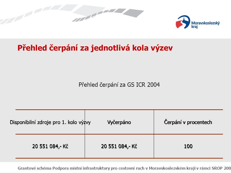 Grantové schéma Podpora místní infrastruktury pro cestovní ruch v Moravskoslezském kraji v rámci SROP 2004 - 2006 100 20 551 084,- Kč Čerpání v procentech Vyčerpáno Disponibilní zdroje pro 1.