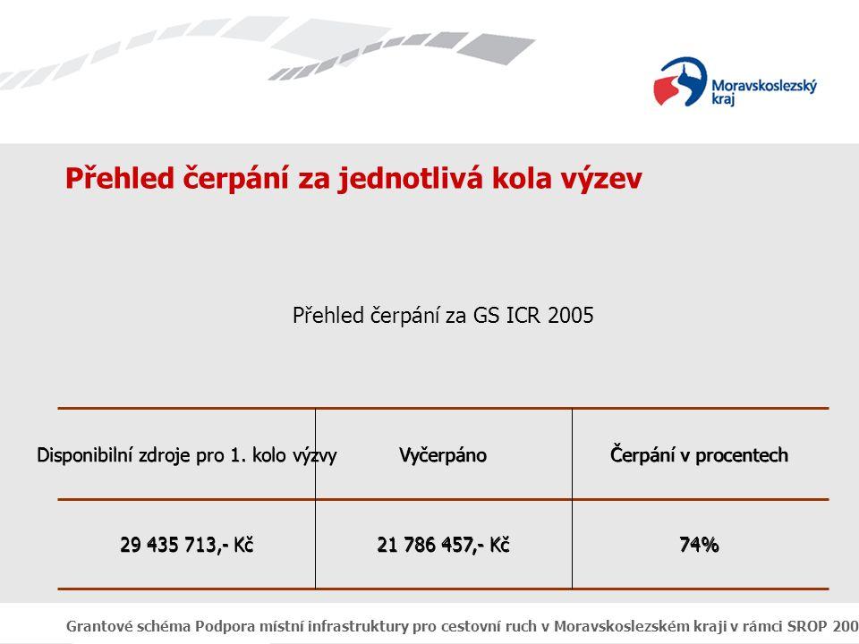 Grantové schéma Podpora místní infrastruktury pro cestovní ruch v Moravskoslezském kraji v rámci SROP 2004 - 2006 Přehled čerpání za jednotlivá kola výzev Přehled čerpání za GS ICR 2005 74% 21 786 457,- Kč 29 435 713,- Kč Čerpání v procentech Vyčerpáno Disponibilní zdroje pro 1.