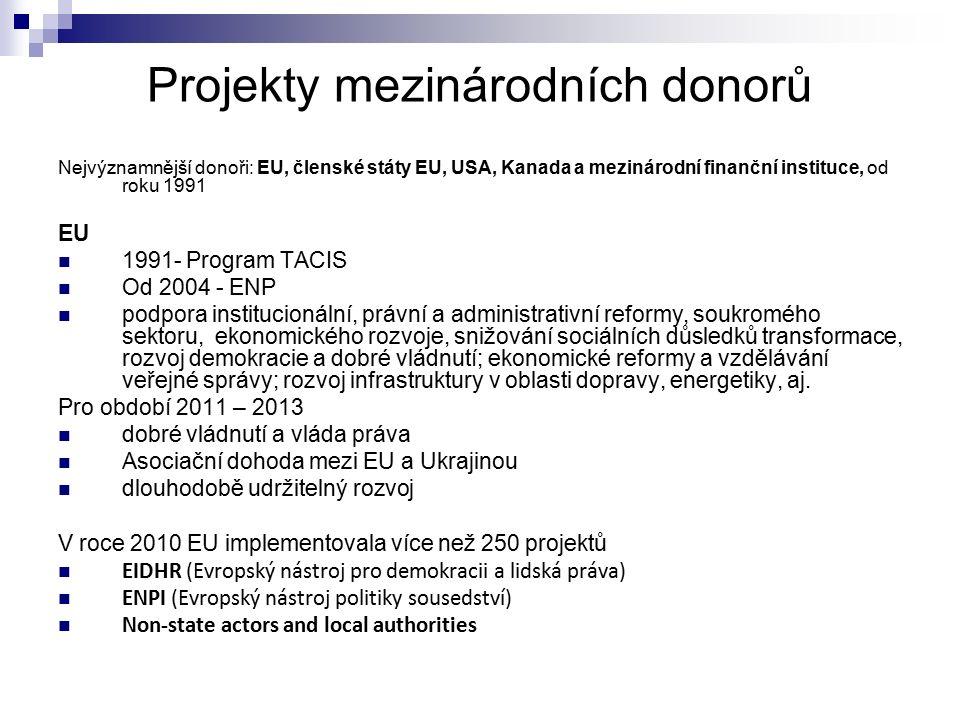 Projekty mezinárodních donorů Nejvýznamnější donoři: EU, členské státy EU, USA, Kanada a mezinárodní finanční instituce, od roku 1991 EU 1991- Program