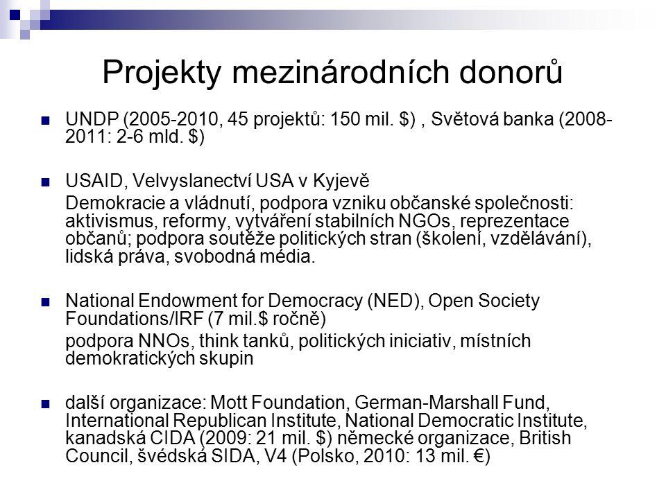 Projekty mezinárodních donorů UNDP (2005-2010, 45 projektů: 150 mil. $), Světová banka (2008- 2011: 2-6 mld. $) USAID, Velvyslanectví USA v Kyjevě Dem