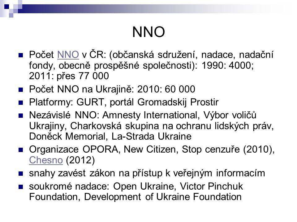 NNO Počet NNO v ČR: (občanská sdružení, nadace, nadační fondy, obecně prospěšné společnosti): 1990: 4000; 2011: přes 77 000NNO Počet NNO na Ukrajině:
