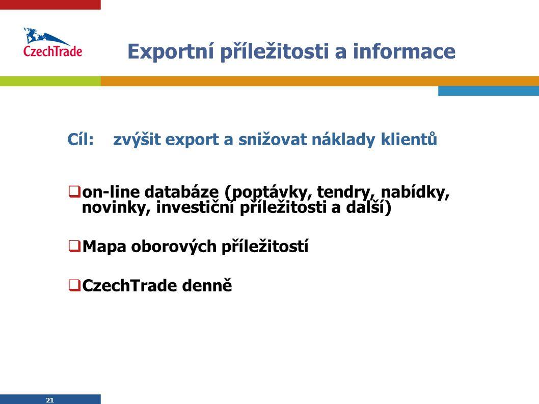 21 Exportní příležitosti a informace Cíl: zvýšit export a snižovat náklady klientů  on-line databáze (poptávky, tendry, nabídky, novinky, investiční