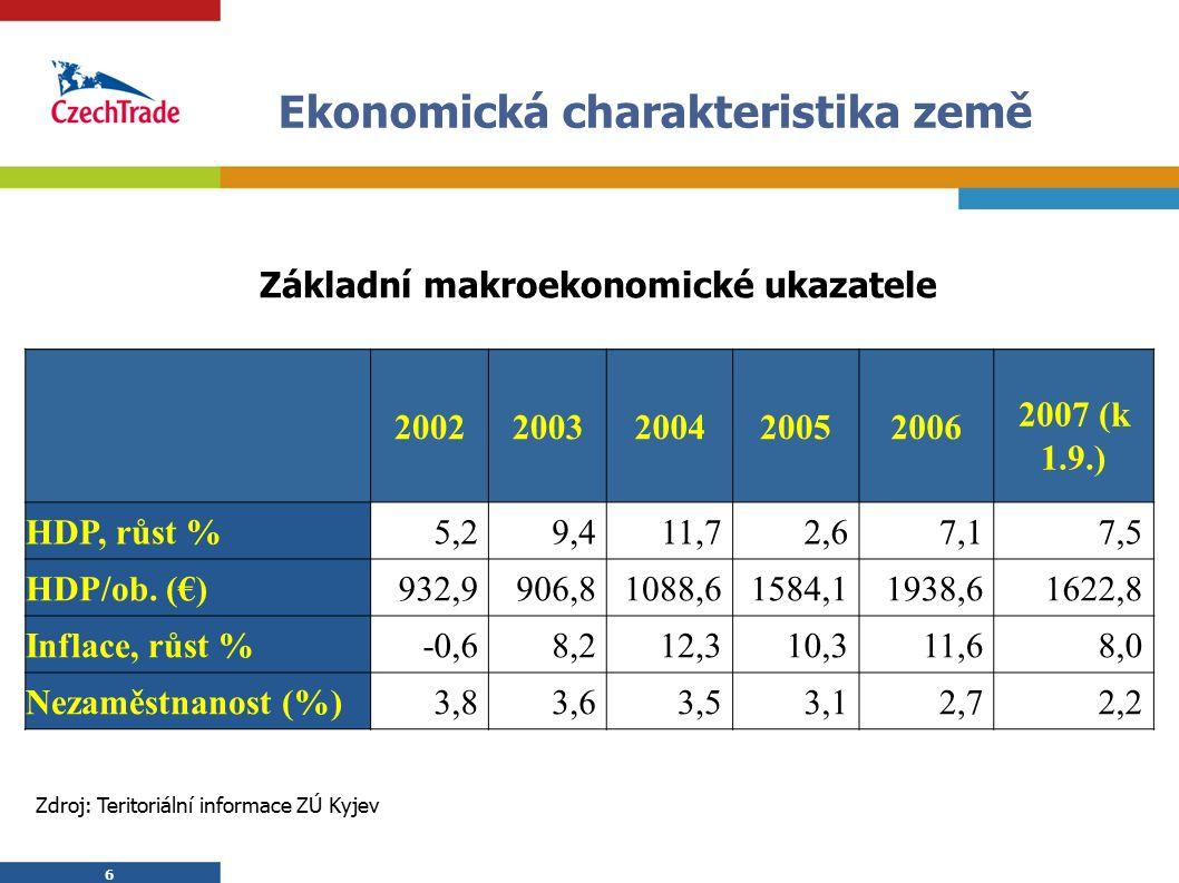 6 6 Ekonomická charakteristika země 20022003200420052006 2007 (k 1.9.) HDP, růst %5,29,411,72,67,17,5 HDP/ob. (€)932,9906,81088,61584,11938,61622,8 In