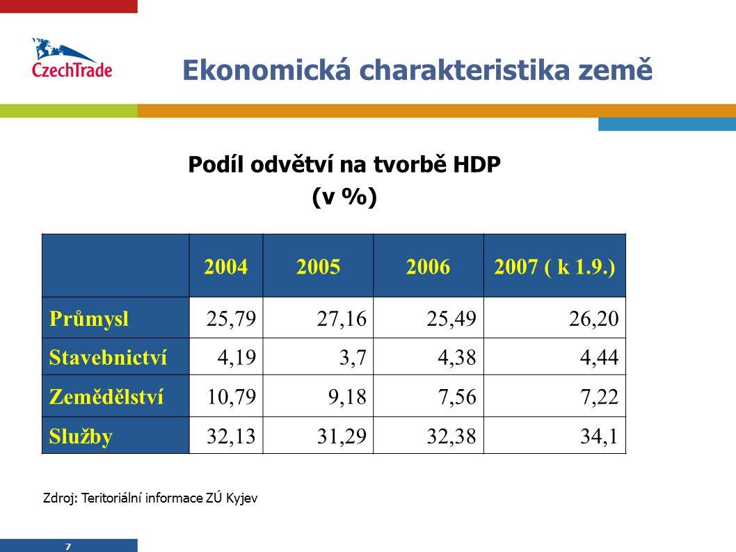 7 7 Ekonomická charakteristika země  Podíl odvětví na tvorbě HDP  (v %) 2004200520062007 ( k 1.9.) Průmysl25,7927,1625,4926,20 Stavebnictví4,193,74,