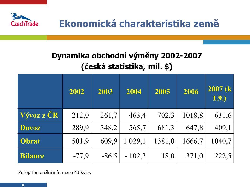 8 8 Ekonomická charakteristika země Dynamika obchodní výměny 2002-2007 (česká statistika, mil. $) 20022003200420052006 2007 (k 1.9.) Vývoz z ČR212,026