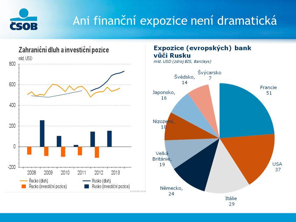 Ani finanční expozice není dramatická